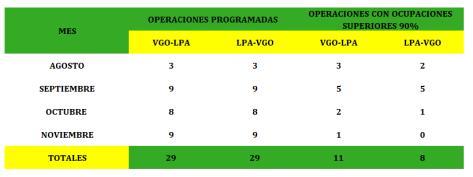VIGO GRAN CANARIA BINTER 2
