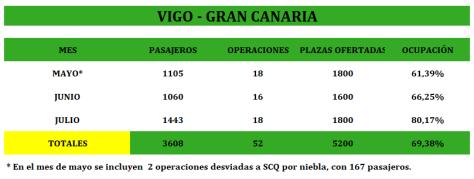 VIGO GRAN CANARIA BINTER